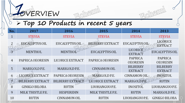 plant-extract-industry10