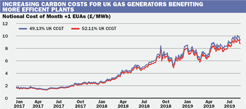 Brexit-gas-chart2