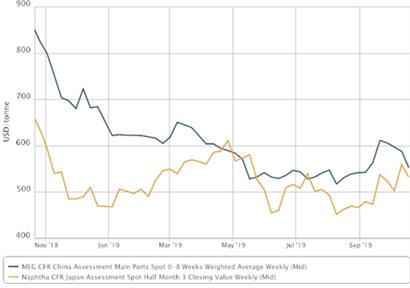 Asia MEG market faces rising supply, slowing demand