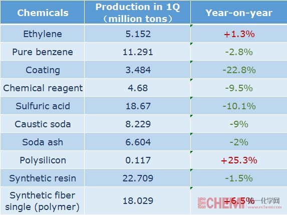 China's production of major chemicals in 1Q 2020