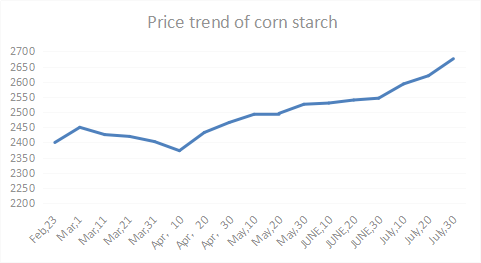 corn_starch_PRICE