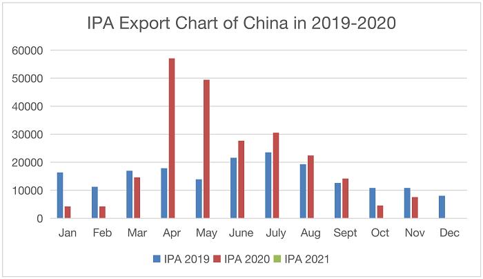 IPA_export