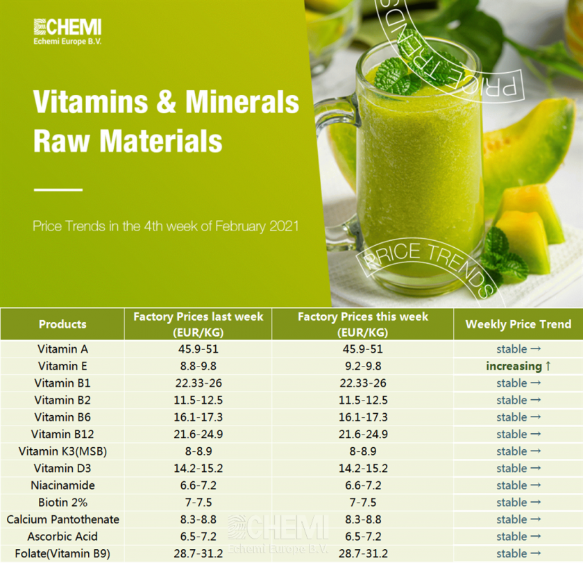 Vitamins & Minerals Raw Materials Price Trends in