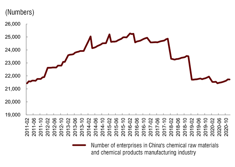 Number of enterprises in China's chemical raw materials