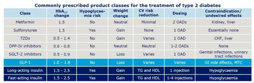 Comparison of T2DM treatment drugs