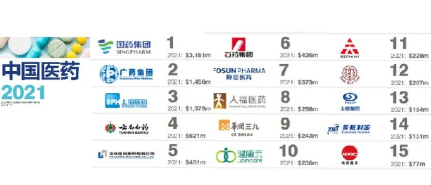 The 15 Most Valuable Brands in the 2021 China Phar